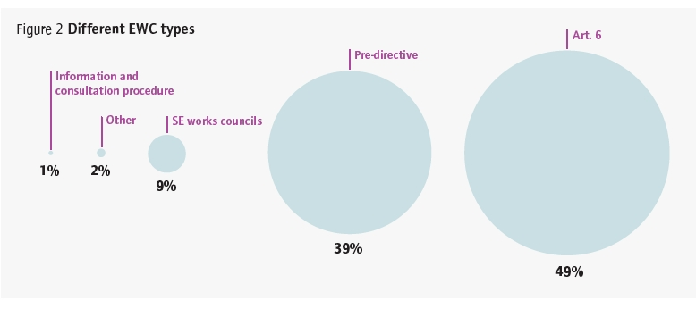 distribution of work in the european council The european commission represents the interests of the eu as a whole it proposes new legislation to the european parliament and the council of the european union, and it ensures that eu law is correctly applied by member countries.