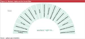 Workers rights and EPSR