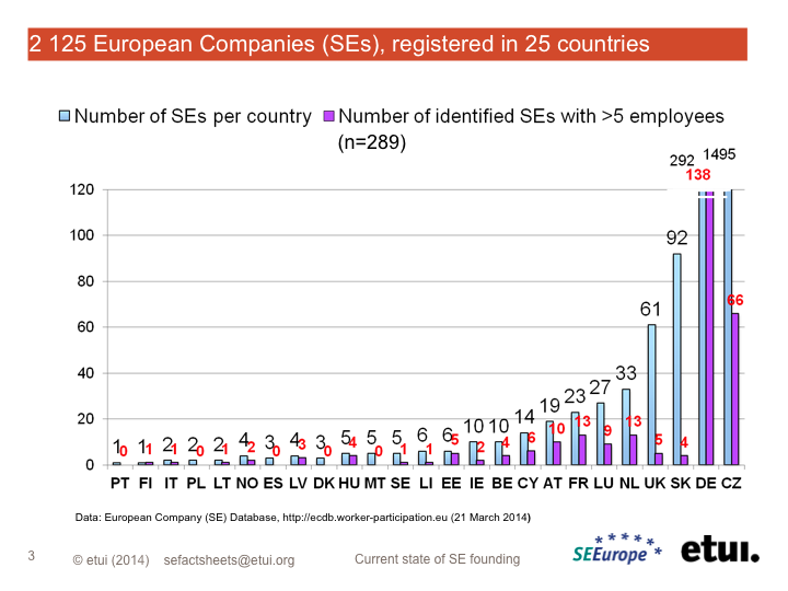 Geographical Distribution Of European Companies